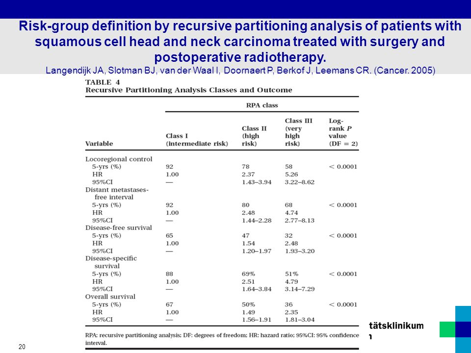 20 Risk-group definition by recursive partitioning analysis of patients with squamous cell head and neck carcinoma treated with surgery and postoperat
