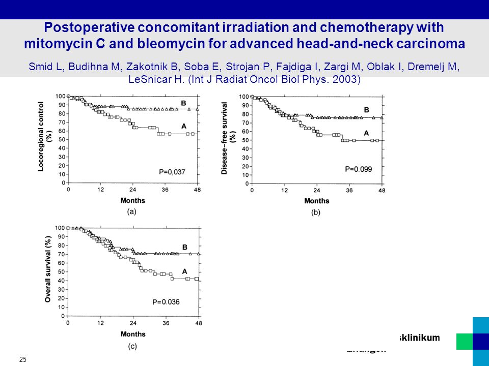 25 Postoperative concomitant irradiation and chemotherapy with mitomycin C and bleomycin for advanced head-and-neck carcinoma Smid L, Budihna M, Zakot