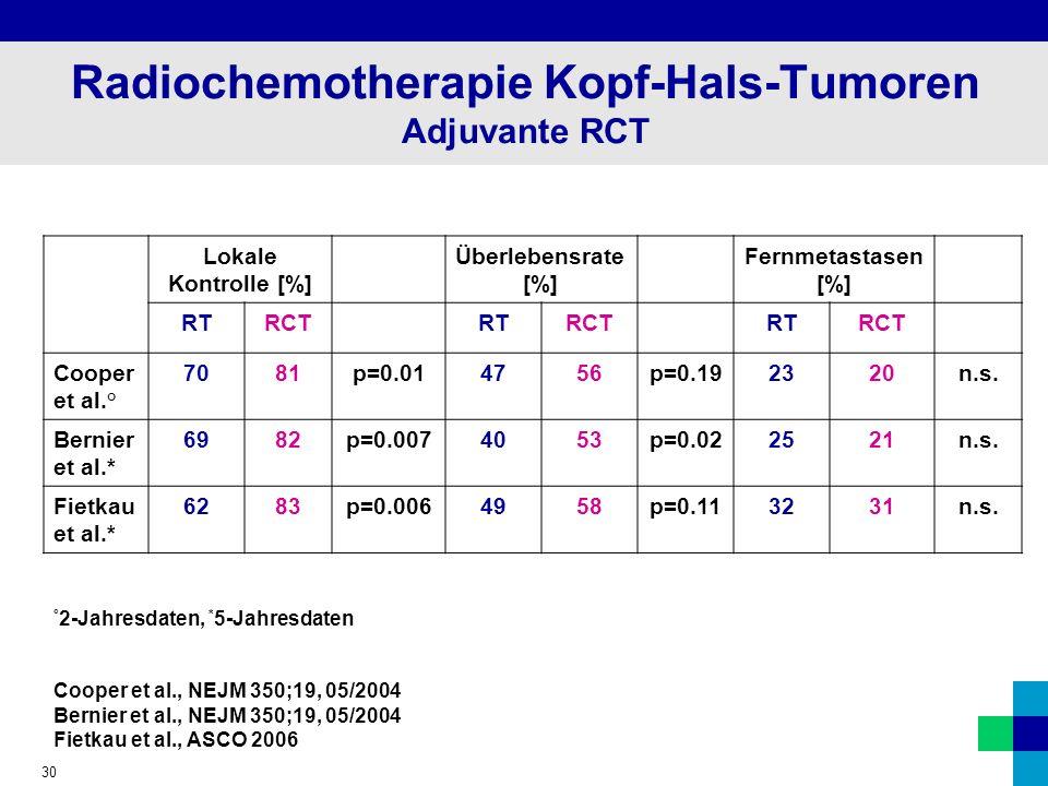 30 Radiochemotherapie Kopf-Hals-Tumoren Adjuvante RCT Lokale Kontrolle [%] Überlebensrate [%] Fernmetastasen [%] RTRCTRTRCTRTRCT Cooper et al.° 7081p=0.014756p=0.192320n.s.