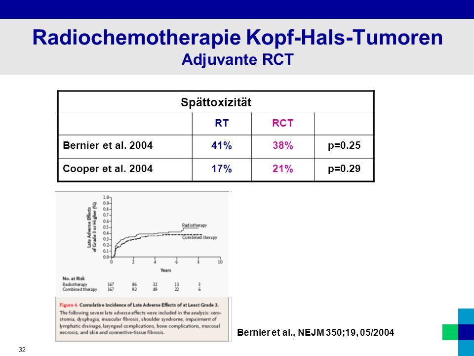 32 Radiochemotherapie Kopf-Hals-Tumoren Adjuvante RCT Spättoxizität RTRCT Bernier et al.