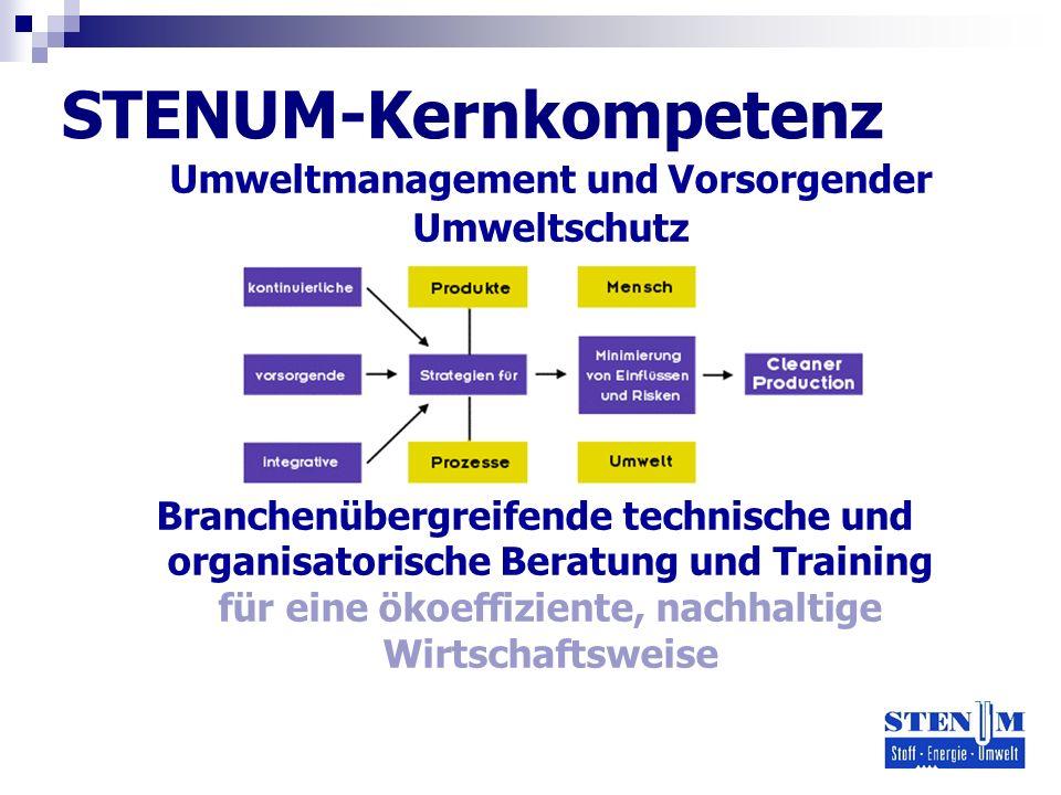 STENUM-Kernkompetenz Umweltmanagement und Vorsorgender Umweltschutz Branchenübergreifende technische und organisatorische Beratung und Training für eine ökoeffiziente, nachhaltige Wirtschaftsweise