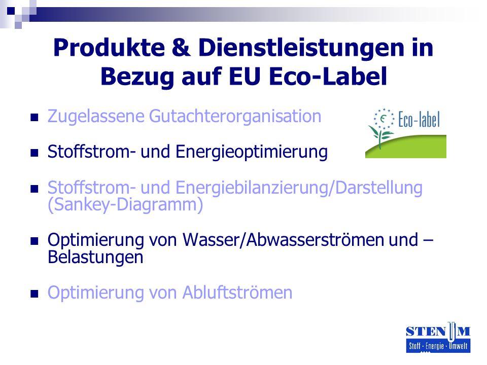 Produkte & Dienstleistungen in Bezug auf EU Eco-Label Zugelassene Gutachterorganisation Stoffstrom- und Energieoptimierung Stoffstrom- und Energiebilanzierung/Darstellung (Sankey-Diagramm) Optimierung von Wasser/Abwasserströmen und – Belastungen Optimierung von Abluftströmen