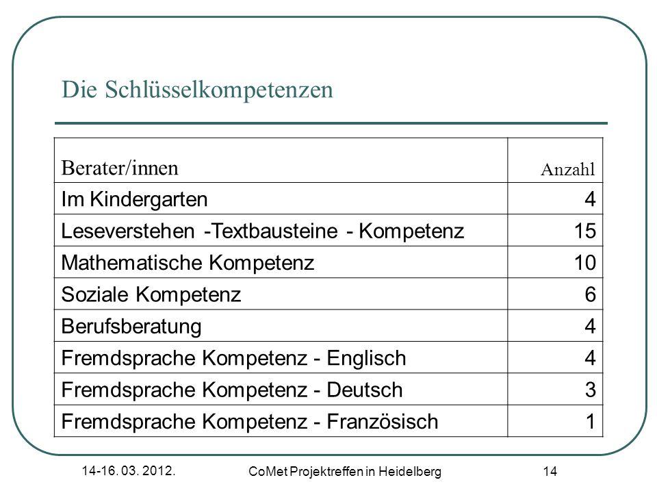14-16. 03. 2012. CoMet Projektreffen in Heidelberg 14 Die Schlüsselkompetenzen Berater/innen Anzahl Im Kindergarten4 Leseverstehen -Textbausteine - Ko