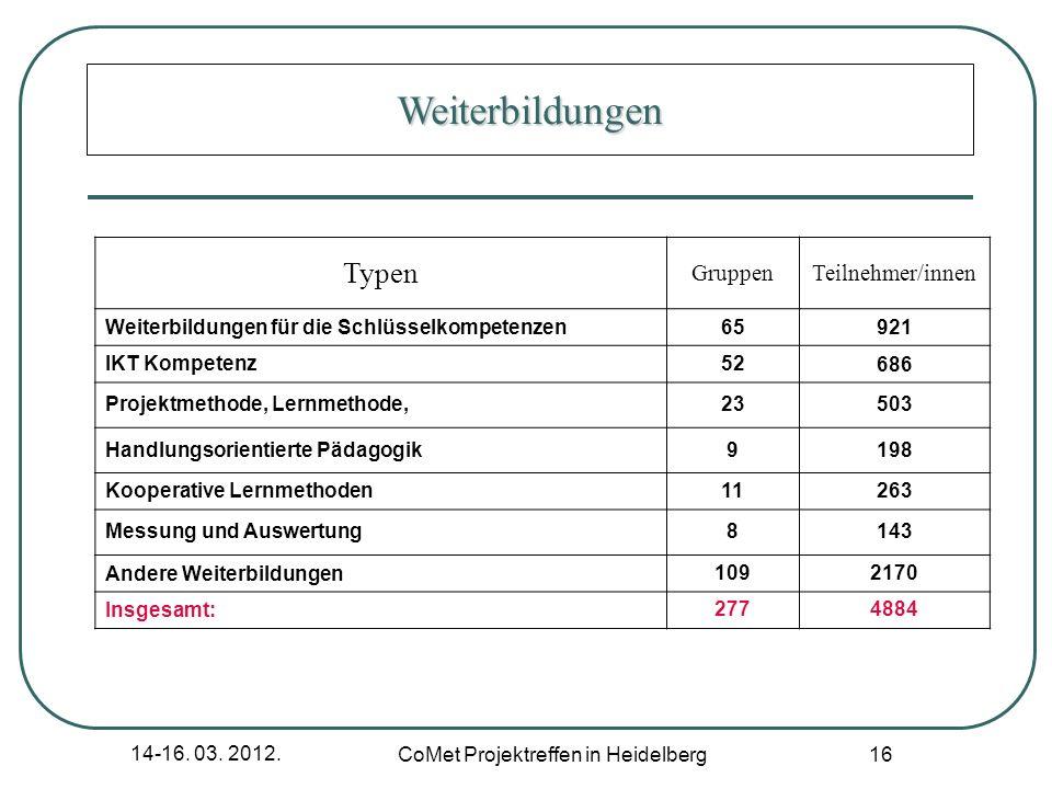 14-16. 03. 2012. CoMet Projektreffen in Heidelberg 16 Typen GruppenTeilnehmer/innen Weiterbildungen für die Schlüsselkompetenzen65921 IKT Kompetenz526