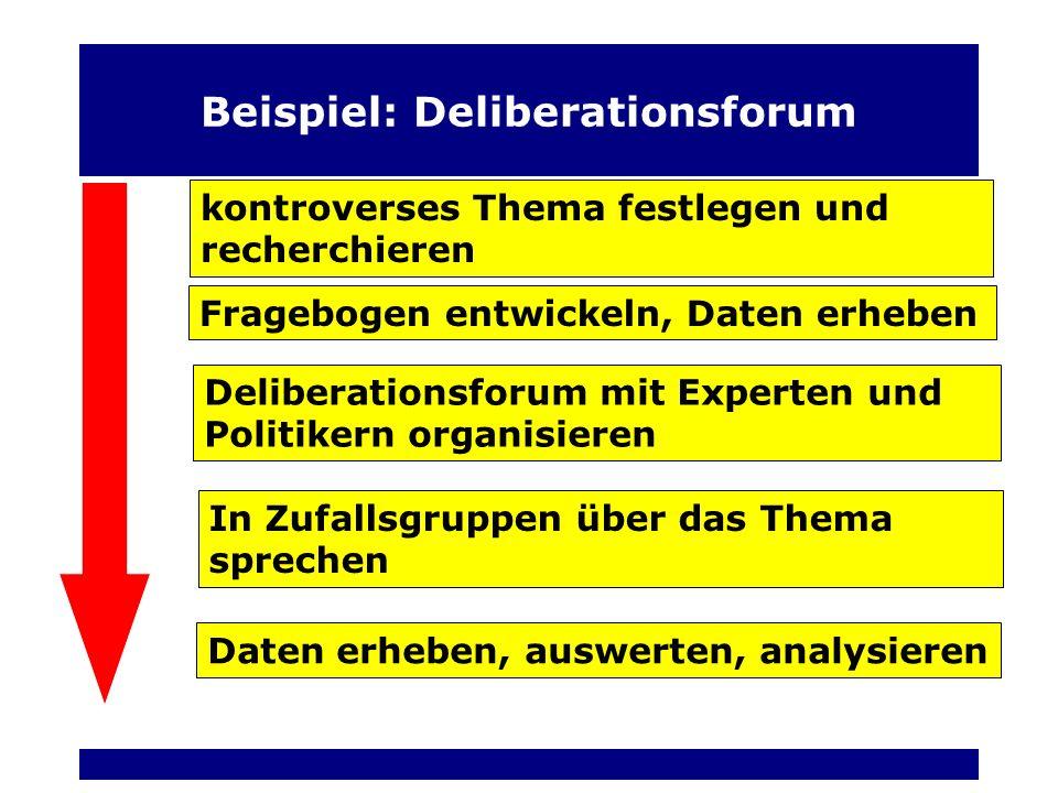 Beispiel: Deliberationsforum kontroverses Thema festlegen und recherchieren Fragebogen entwickeln, Daten erheben Deliberationsforum mit Experten und Politikern organisieren In Zufallsgruppen über das Thema sprechen Daten erheben, auswerten, analysieren