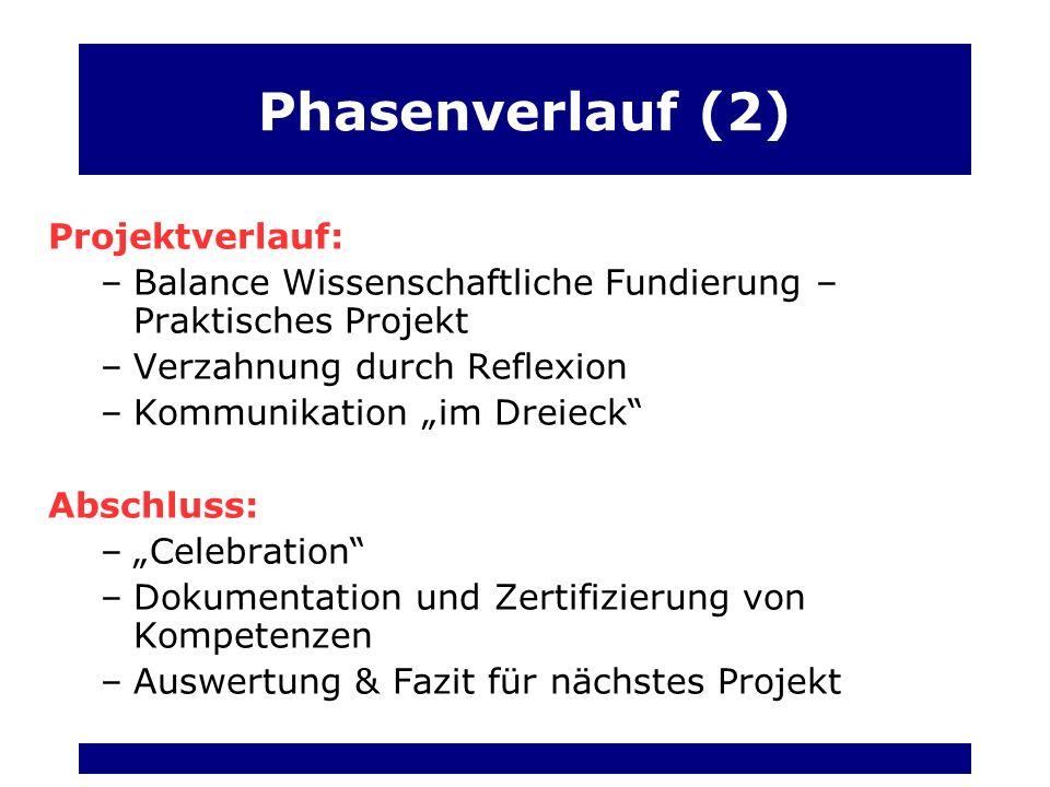 Phasenverlauf (2) Projektverlauf: –Balance Wissenschaftliche Fundierung – Praktisches Projekt –Verzahnung durch Reflexion –Kommunikation im Dreieck Abschluss: –Celebration –Dokumentation und Zertifizierung von Kompetenzen –Auswertung & Fazit für nächstes Projekt
