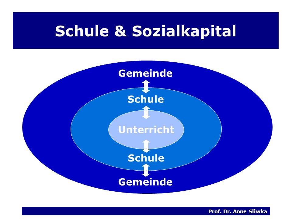 Prof. Dr. Anne Sliwka Schule Schule & Sozialkapital Unterricht Schule Gemeinde Schule Gemeinde