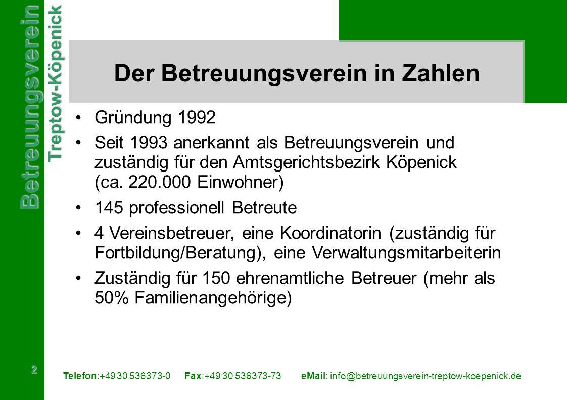 BetreuungsvereinTreptow-Köpenick 3 Telefon:+49 30 536373-0 Fax:+49 30 536373-73eMail: info@betreuungsverein-treptow-koepenick.de Betreuung in Deutschland in Zahlen 2003/2004 1,1 Mio Erwachsene stehen unter gesetzlicher Betreuung 144.000 Betreuer sind Familienangehörige (64%) 14.700 sonstige ehrenamtliche Betreuer (6,5%) 50.900 Berufsbetreuer (22,6%), davon 7.300 Juristen 13.530 Betreuer bei Betreuungsvereinen (6%) 2.045 Betreuer bei Betreuungsbehörden (1%)