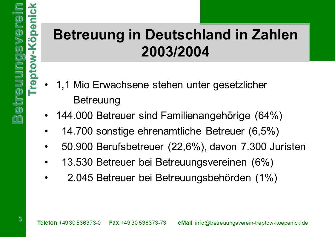 BetreuungsvereinTreptow-Köpenick 4 Telefon:+49 30 536373-0 Fax:+49 30 536373-73eMail: info@betreuungsverein-treptow-koepenick.de B etreuung in Berlin in Zahlen 56.638 Betreute bei 3,4 Mio Einwohnern in Berlin (Bevölkerungsanteil von 1,67%) Ca.