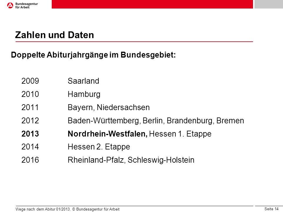 Seite 14 Wege nach dem Abitur 01/2013, © Bundesagentur für Arbeit Zahlen und Daten Doppelte Abiturjahrgänge im Bundesgebiet: 2009Saarland 2010Hamburg