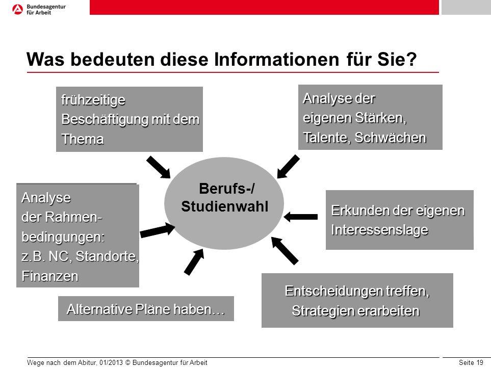 Seite 19 Wege nach dem Abitur, 01/2013 © Bundesagentur für Arbeit Analyse der Rahmen- bedingungen: z.B. NC, Standorte, Finanzen Entscheidungen treffen