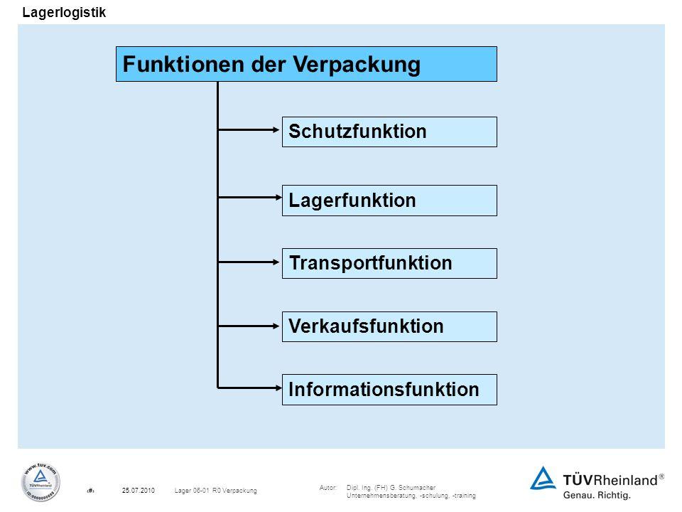 Autor:Dipl. Ing. (FH) G. Schumacher Unternehmensberatung, -schulung, -training 5Lager 06-01 R0 Verpackung25.07.2010 Lagerlogistik Schutzfunktion Lager