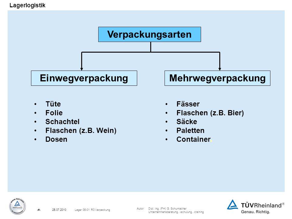 Autor:Dipl. Ing. (FH) G. Schumacher Unternehmensberatung, -schulung, -training 6Lager 06-01 R0 Verpackung25.07.2010 Lagerlogistik EinwegverpackungMehr