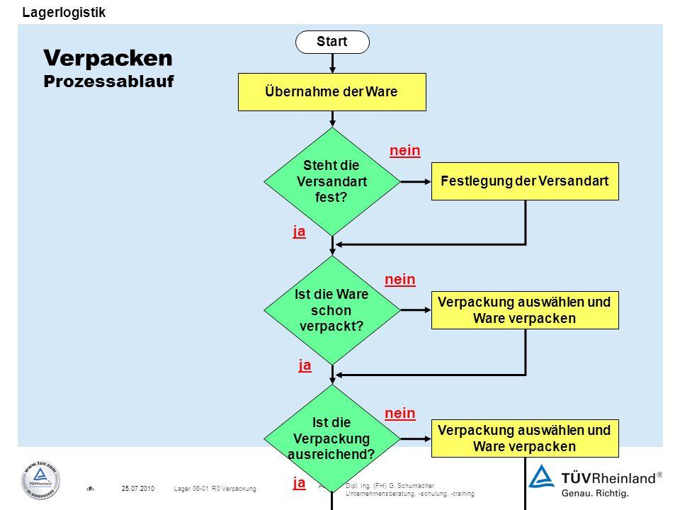 Autor:Dipl. Ing. (FH) G. Schumacher Unternehmensberatung, -schulung, -training 8Lager 06-01 R0 Verpackung25.07.2010 Lagerlogistik Start Verpacken Proz