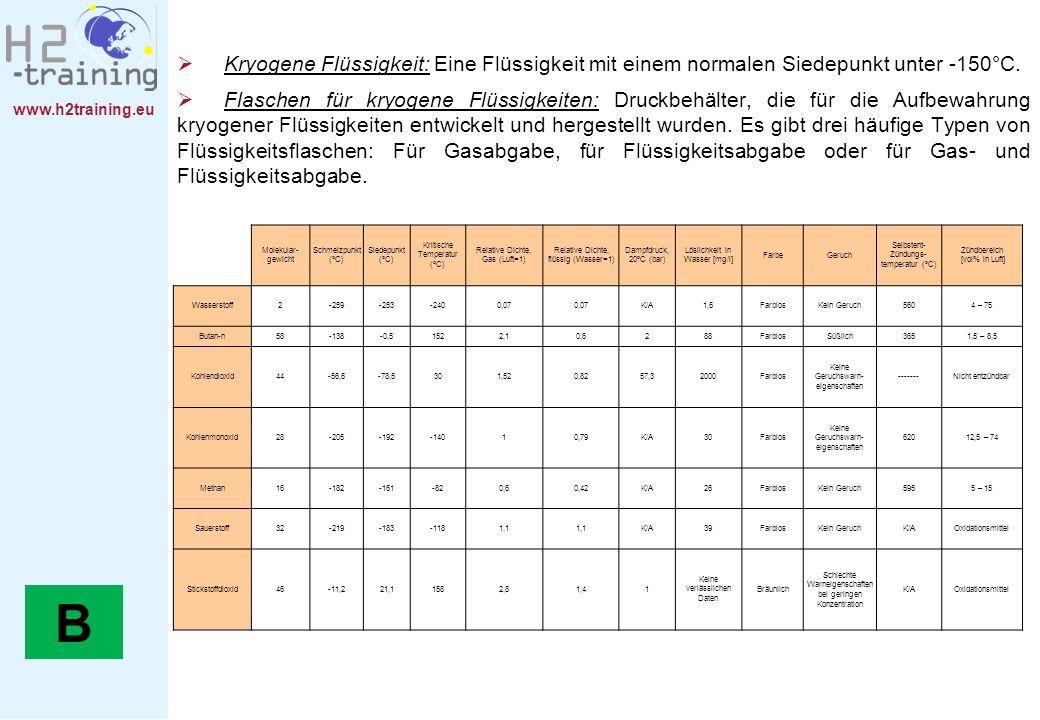 www.h2training.eu Kryogene Flüssigkeit: Eine Flüssigkeit mit einem normalen Siedepunkt unter -150°C. Flaschen für kryogene Flüssigkeiten: Druckbehälte