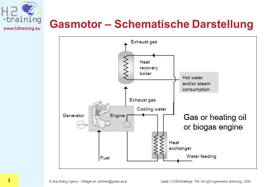 www.h2training.eu © Graz Energy Agency - Anfragen an: schinnerl@grazer-ea.at Gasmotor – Schematische Darstellung Quelle: COGENchallenge: Pick the righ