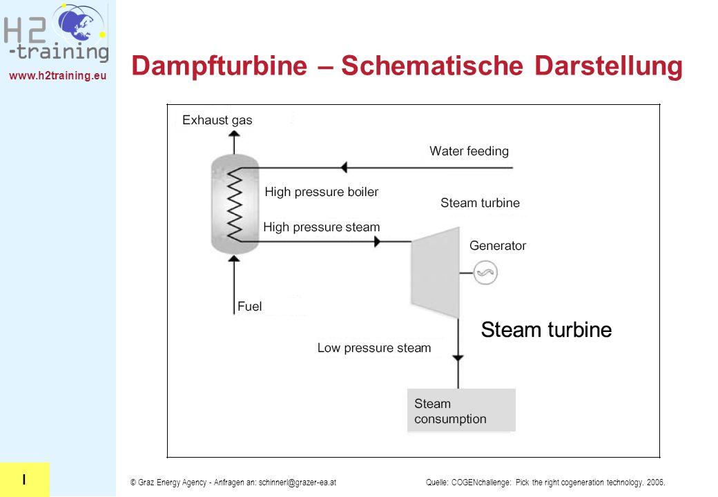 www.h2training.eu © Graz Energy Agency - Anfragen an: schinnerl@grazer-ea.at Dampfturbine – Schematische Darstellung Quelle: COGENchallenge: Pick the