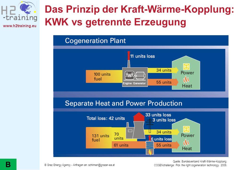 www.h2training.eu Das Prinzip der Kraft-Wärme-Kopplung: KWK vs getrennte Erzeugung © Graz Energy Agency - Anfragen an: schinnerl@grazer-ea.at Quelle: