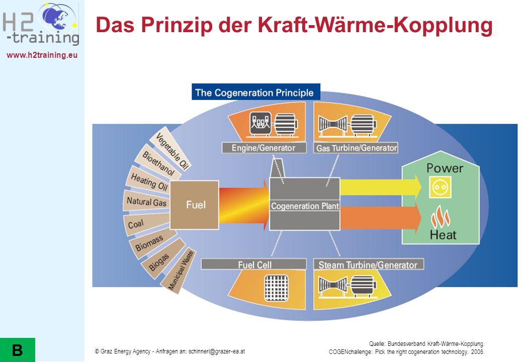 www.h2training.eu © Graz Energy Agency - Anfragen an: schinnerl@grazer-ea.at Auswahl der richtigen Kraft-Wärme- Kopplungstechnologie Quelle: COGENchallenge: Pick the right cogeneration technology.