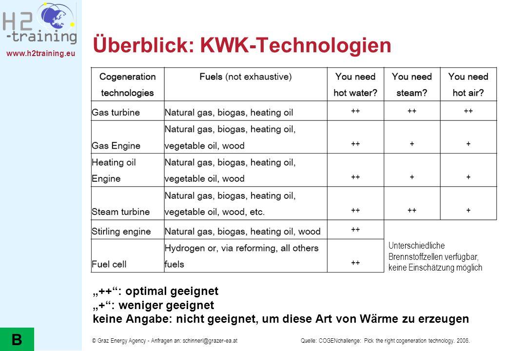 www.h2training.eu © Graz Energy Agency - Anfragen an: schinnerl@grazer-ea.at Überblick: KWK-Technologien ++: optimal geeignet +: weniger geeignet kein