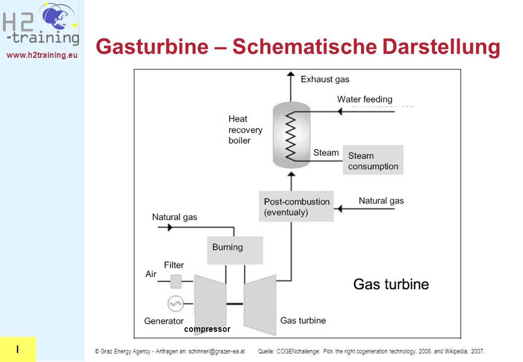www.h2training.eu © Graz Energy Agency - Anfragen an: schinnerl@grazer-ea.at Gasturbine – Schematische Darstellung Quelle: COGENchallenge: Pick the ri