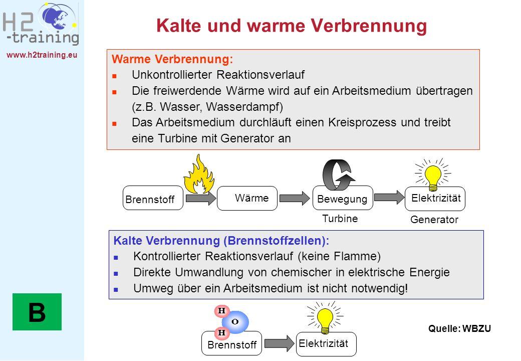 www.h2training.eu Kalte und warme Verbrennung Kalte Verbrennung (Brennstoffzellen): Kontrollierter Reaktionsverlauf (keine Flamme) Direkte Umwandlung
