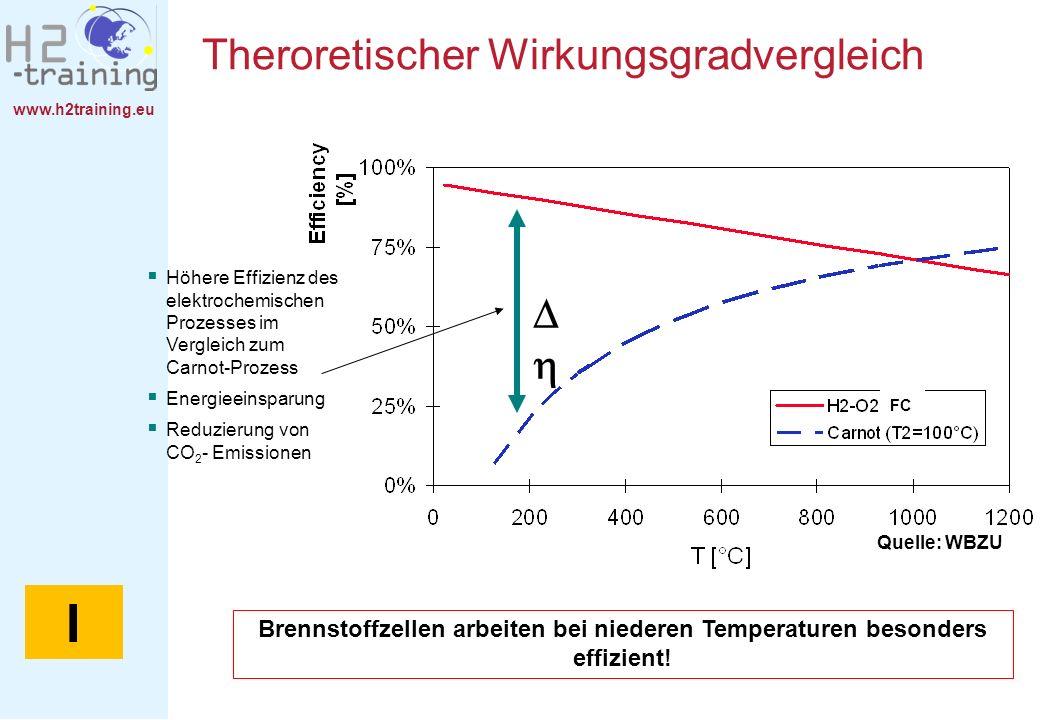 www.h2training.eu Theroretischer Wirkungsgradvergleich Brennstoffzellen arbeiten bei niederen Temperaturen besonders effizient! Höhere Effizienz des e