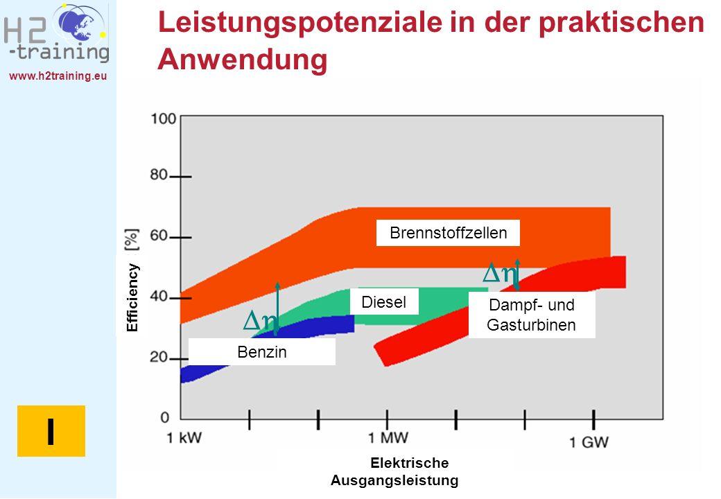 www.h2training.eu Leistungspotenziale in der praktischen Anwendung Brennstoffzellen Dampf- und Gasturbinen Diesel Benzin Elektrische Ausgangsleistung