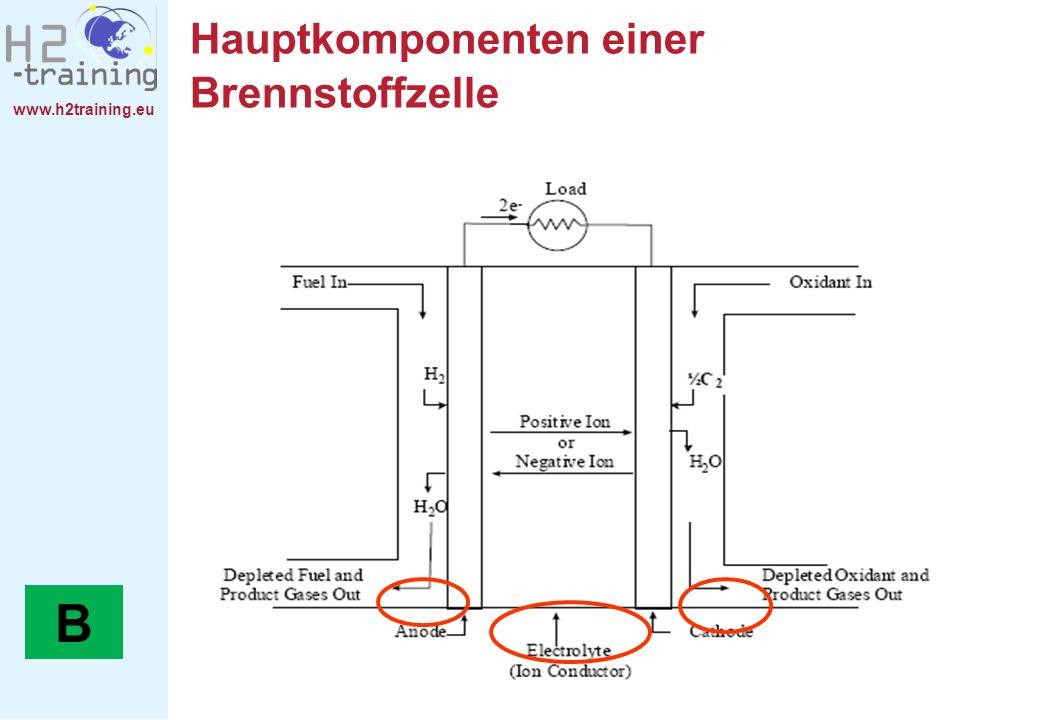www.h2training.eu Hauptkomponenten einer Brennstoffzelle B