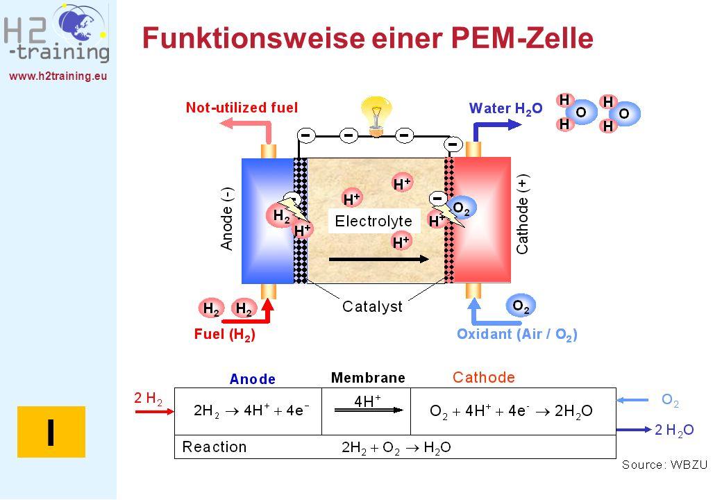 www.h2training.eu Funktionsweise einer PEM-Zelle I