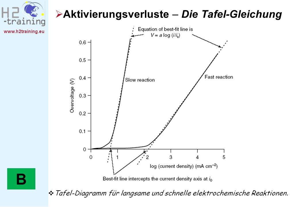 www.h2training.eu Aktivierungsverluste – Die Tafel-Gleichung Tafel-Diagramm für langsame und schnelle elektrochemische Reaktionen. B