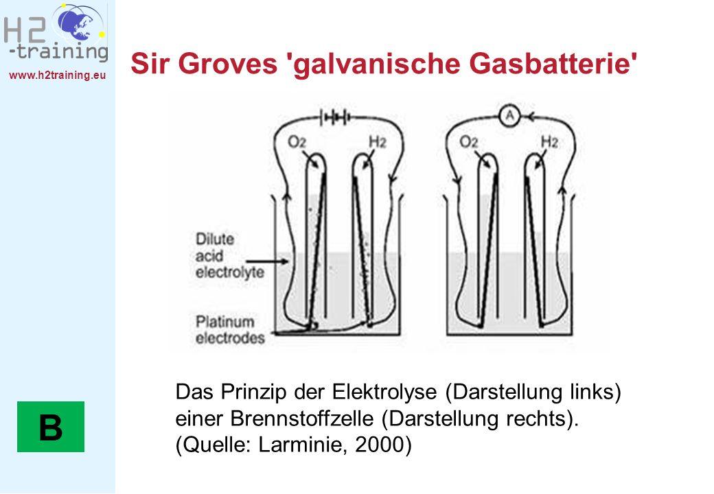 www.h2training.eu Sir Groves 'galvanische Gasbatterie' Das Prinzip der Elektrolyse (Darstellung links) einer Brennstoffzelle (Darstellung rechts). (Qu