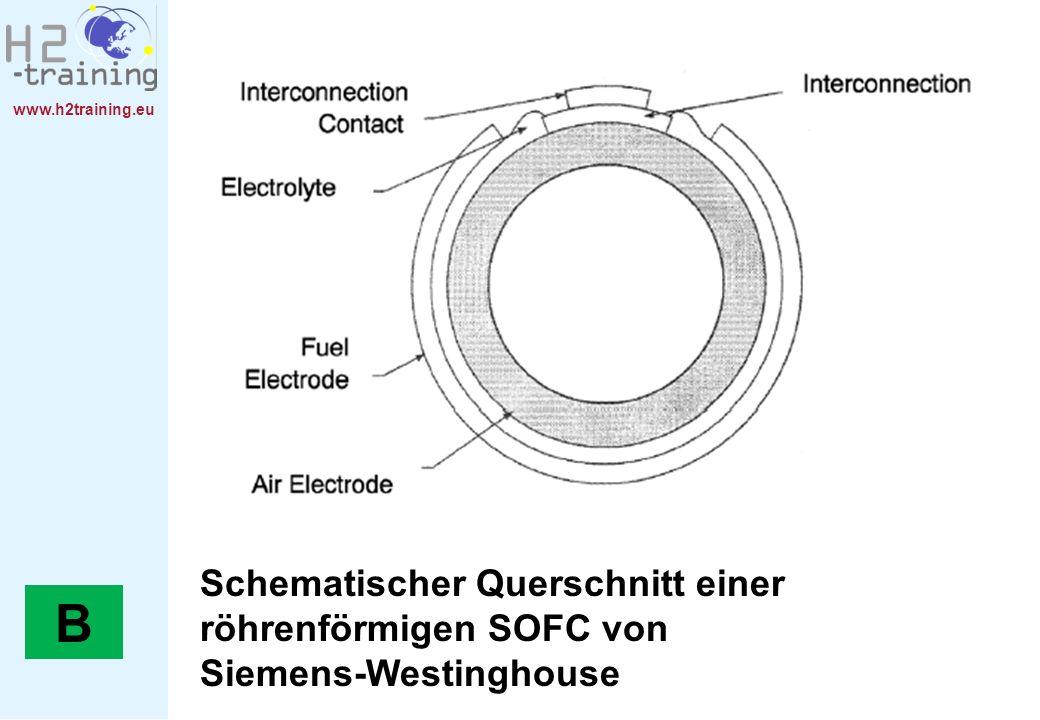 www.h2training.eu Schematischer Querschnitt einer röhrenförmigen SOFC von Siemens-Westinghouse B