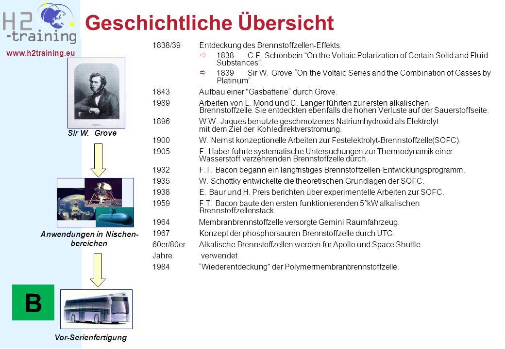www.h2training.eu Geschichtliche Übersicht Sir W. Grove Anwendungen in Nischen- bereichen Vor-Serienfertigung 1838/39 Entdeckung des Brennstoffzellen-