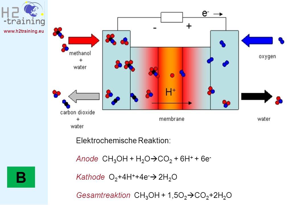 www.h2training.eu Elektrochemische Reaktion: Anode CH 3 OH + H 2 O CO 2 + 6H + + 6e - Kathode O 2 +4H + +4e - 2H 2 O Gesamtreaktion CH 3 OH + 1,5O 2 C