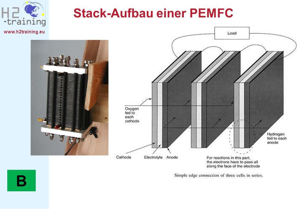 www.h2training.eu Stack-Aufbau einer PEMFC B