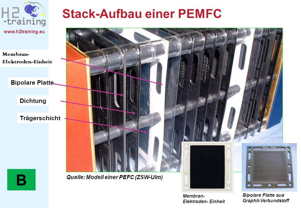 www.h2training.eu Trägerschicht Membran- Elektroden-Einheit Bipolare Platte Quelle: Modell einer PEFC (ZSW-Ulm) Dichtung Membran- Elektroden- Einheit