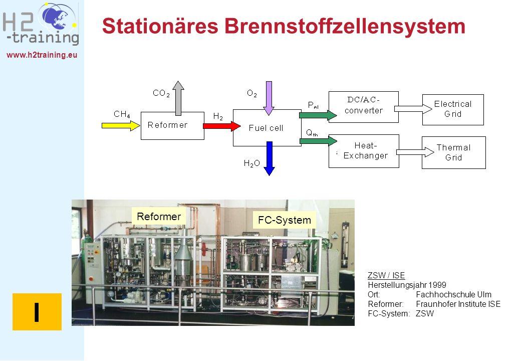 www.h2training.eu Stationäres Brennstoffzellensystem ZSW / ISE Herstellungsjahr 1999 Ort:Fachhochschule Ulm Reformer: Fraunhofer Institute ISE FC-Syst