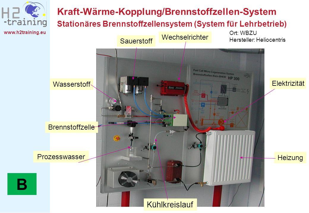 www.h2training.eu Kraft-Wärme-Kopplung/Brennstoffzellen-System Sauerstoff Wasserstoff Brennstoffzelle Heizung Elektrizität Prozesswasser Kühlkreislauf