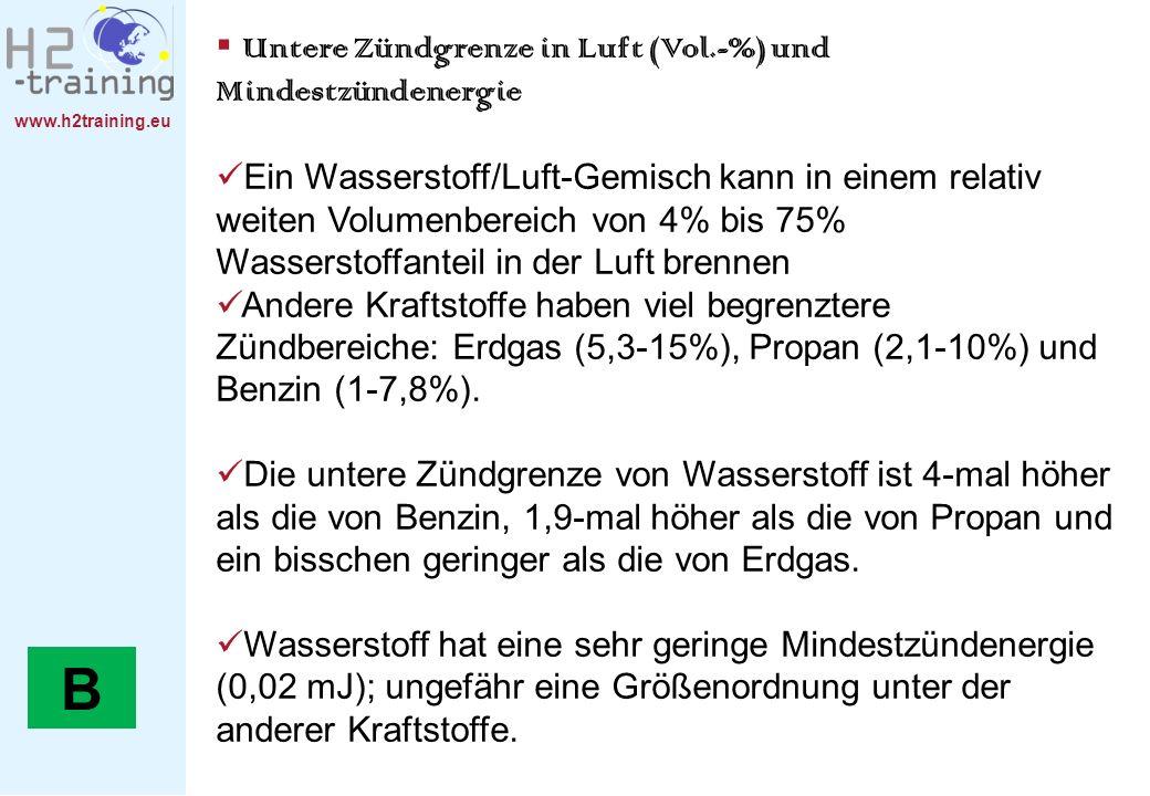 www.h2training.eu Untere Zündgrenze in Luft (Vol.-%) und Mindestzündenergie Ein Wasserstoff/Luft-Gemisch kann in einem relativ weiten Volumenbereich v