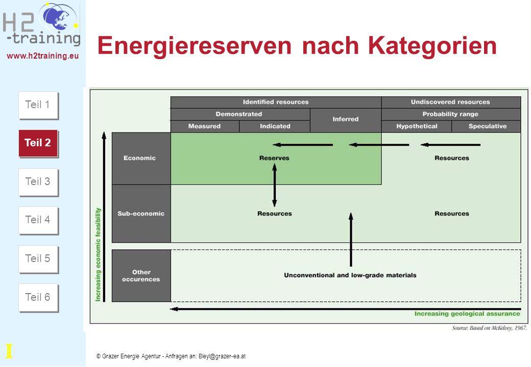 www.h2training.eu © Grazer Energie Agentur - Anfragen an: Bleyl@grazer-ea.at Energiereserven nach Kategorien Teil 1 Teil 2 Teil 3 Teil 4 Teil 5 Teil 6