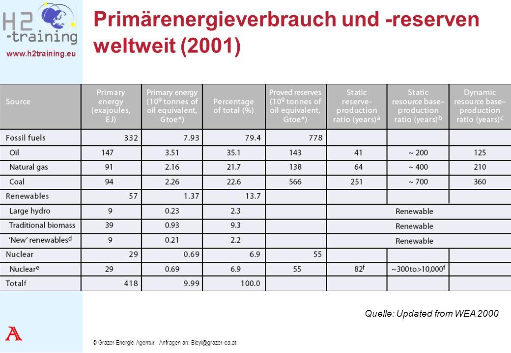 www.h2training.eu © Grazer Energie Agentur - Anfragen an: Bleyl@grazer-ea.at Primärenergieverbrauch und -reserven weltweit (2001) Quelle: Updated from