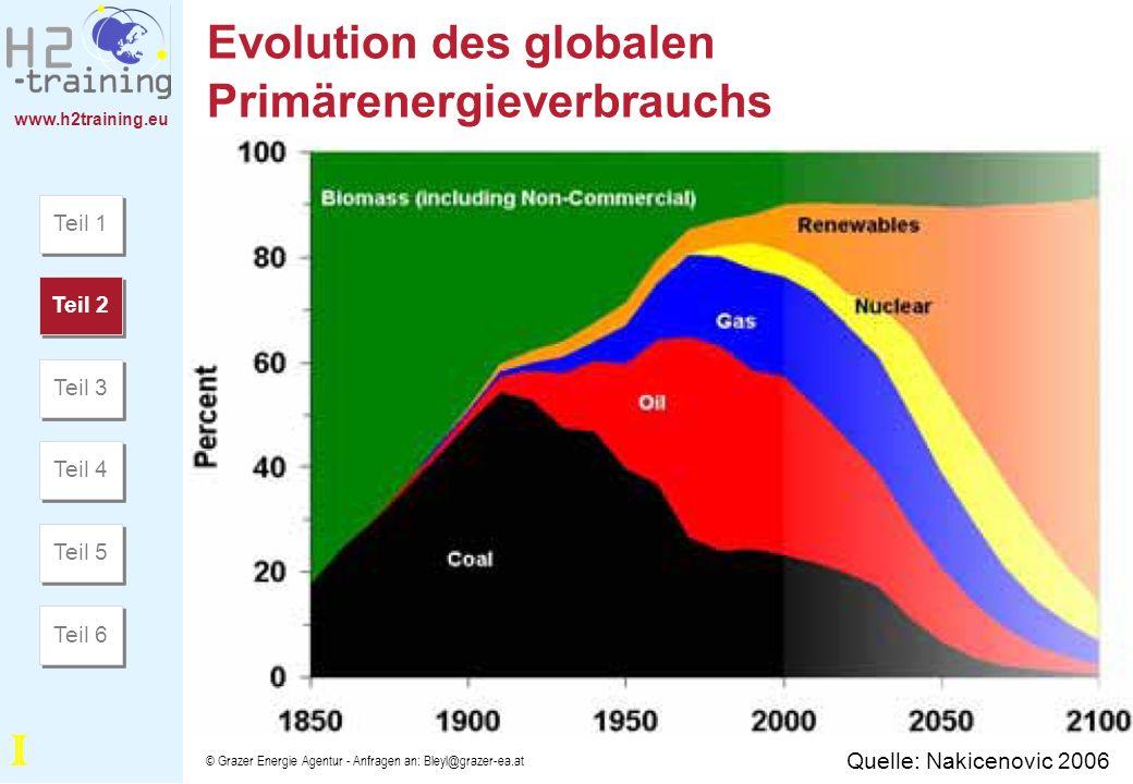 www.h2training.eu © Grazer Energie Agentur - Anfragen an: Bleyl@grazer-ea.at Evolution des globalen Primärenergieverbrauchs Quelle: Nakicenovic 2006 T