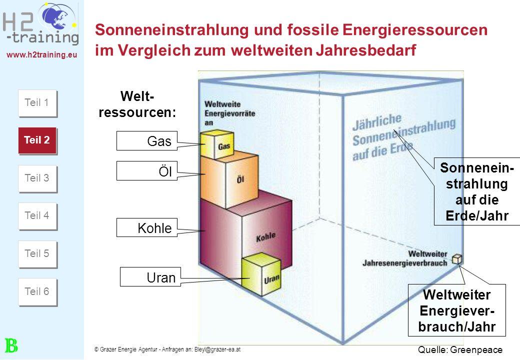 www.h2training.eu © Grazer Energie Agentur - Anfragen an: Bleyl@grazer-ea.at Sonneneinstrahlung und fossile Energieressourcen im Vergleich zum weltwei