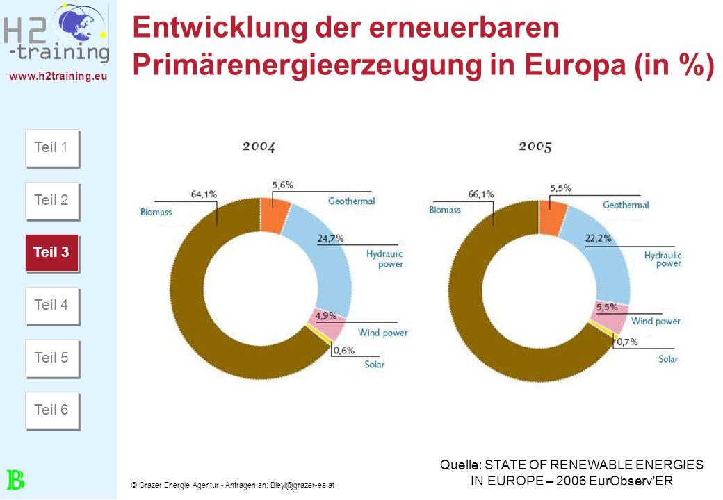 www.h2training.eu © Grazer Energie Agentur - Anfragen an: Bleyl@grazer-ea.at Entwicklung der erneuerbaren Primärenergieerzeugung in Europa (in %) Quel