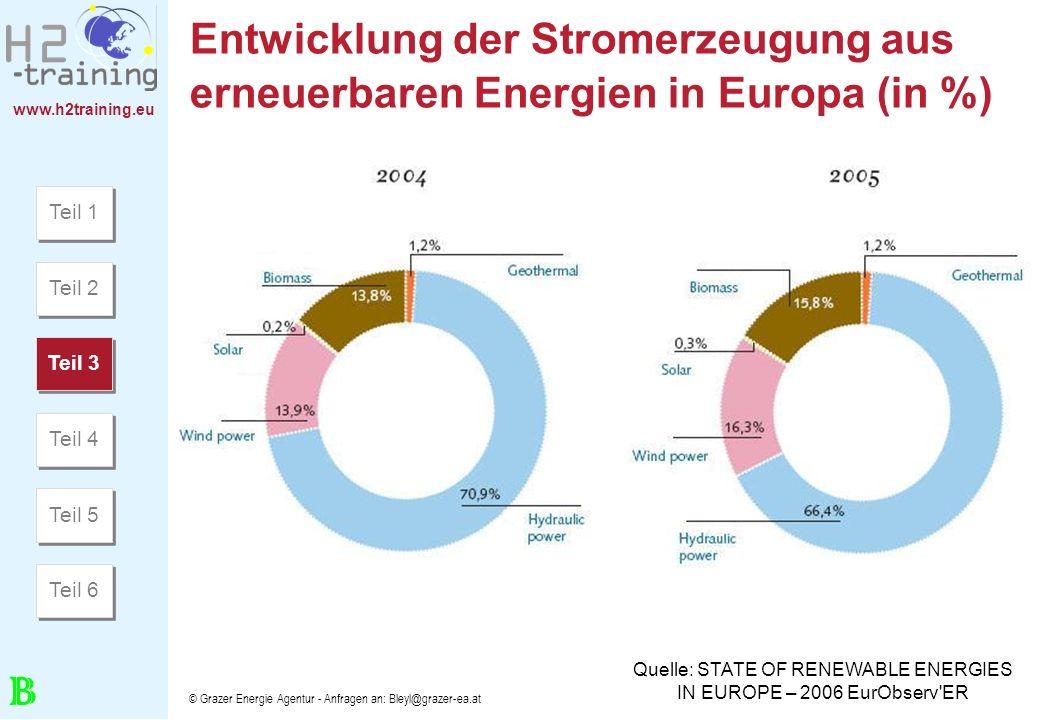 www.h2training.eu © Grazer Energie Agentur - Anfragen an: Bleyl@grazer-ea.at Entwicklung der Stromerzeugung aus erneuerbaren Energien in Europa (in %)