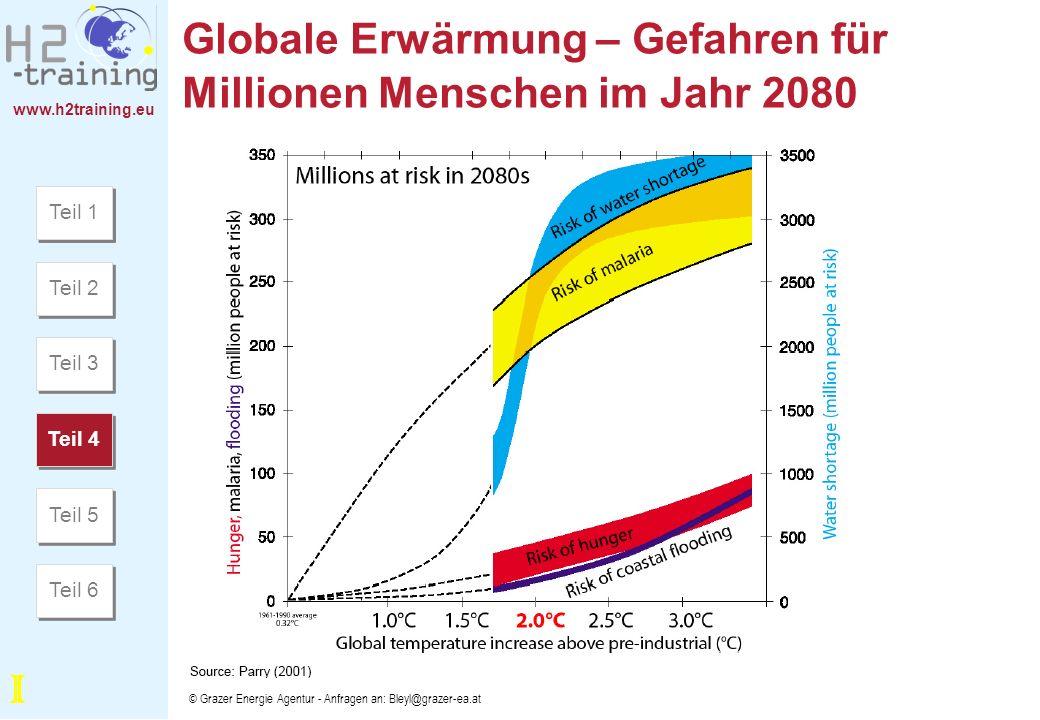www.h2training.eu © Grazer Energie Agentur - Anfragen an: Bleyl@grazer-ea.at Globale Erwärmung – Gefahren für Millionen Menschen im Jahr 2080 Teil 1 T