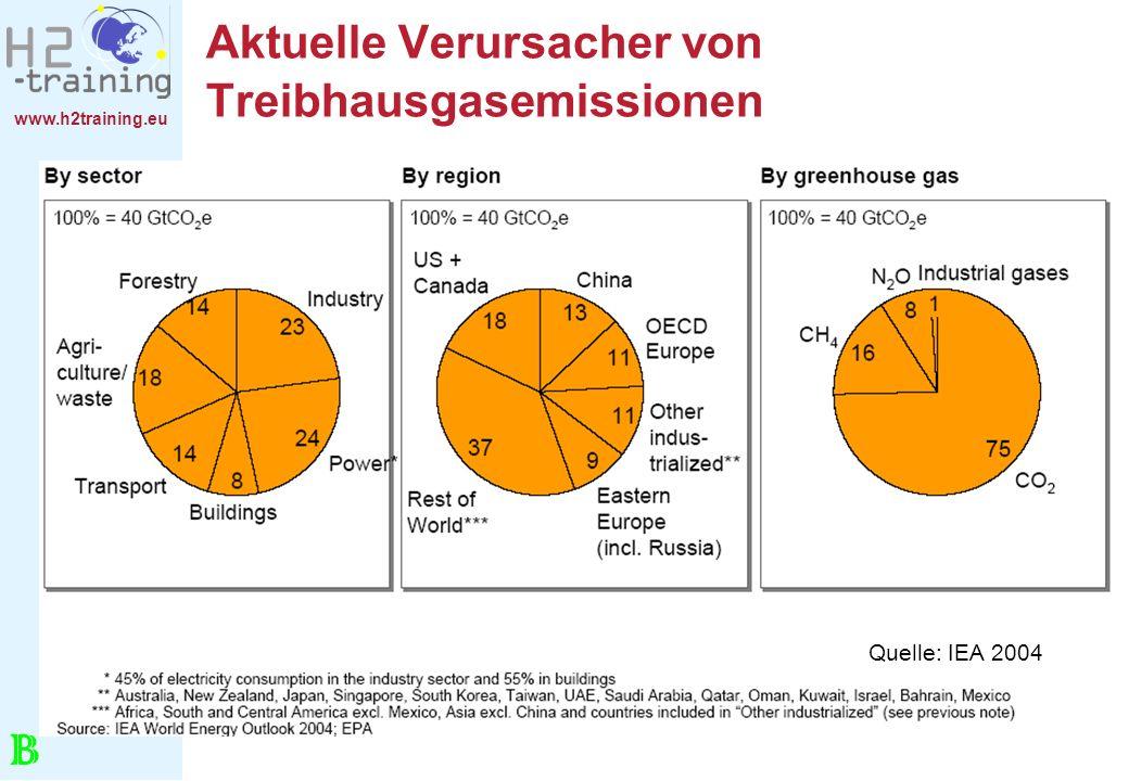 www.h2training.eu Aktuelle Verursacher von Treibhausgasemissionen Quelle: IEA 2004 B