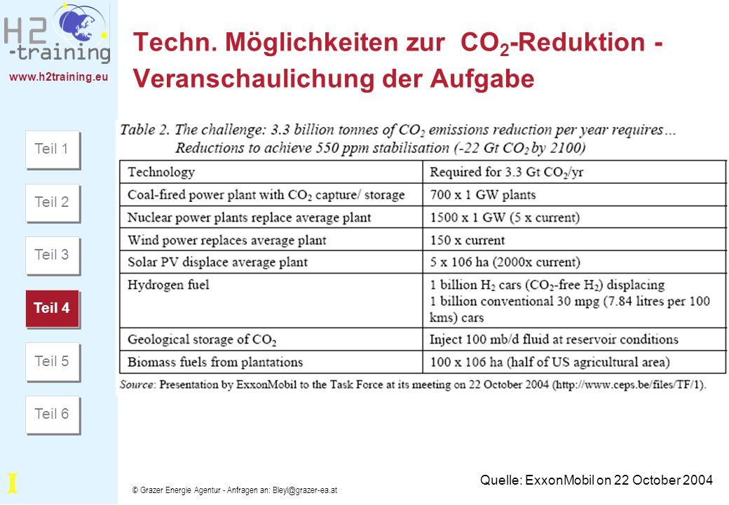 www.h2training.eu © Grazer Energie Agentur - Anfragen an: Bleyl@grazer-ea.at Techn. Möglichkeiten zur CO 2 -Reduktion - Veranschaulichung der Aufgabe