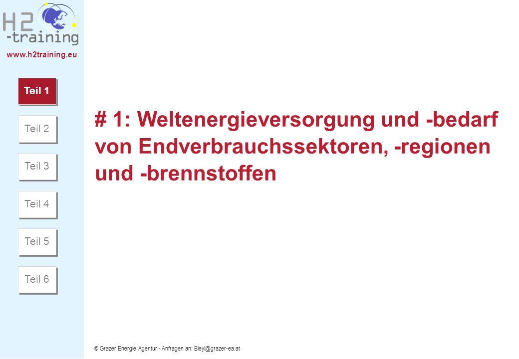 www.h2training.eu © Grazer Energie Agentur - Anfragen an: Bleyl@grazer-ea.at Quelle: http://vitalgraphics.net/graphic.cfm?filename=climate2/large/9.jpg Verweildauer von Treibhausgasen in der Atmosphäre und ihre menschgemachten Quellen Teil 1 Teil 2 Teil 3 Teil 4 Teil 5 Teil 6 I